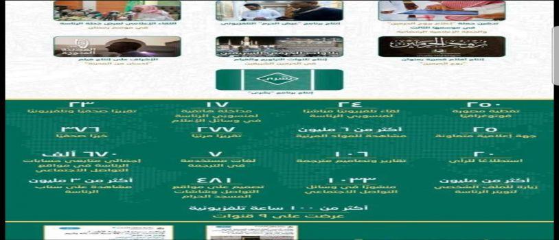 10 مليون مشاهدة للمواد الإعلامية التي أنتجتها الرئاسة العامة